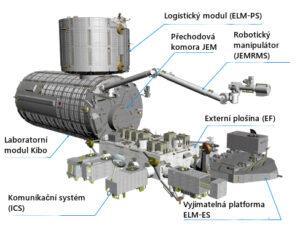 Japonská sestava Kibo patří k tomu nejlepšímu co může ISS nabídnout.