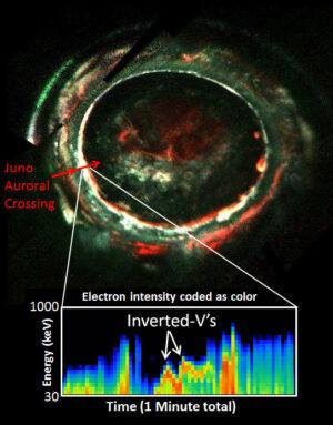 Snímek z ultrafialového spektrografu doplněný o energii elektronů.