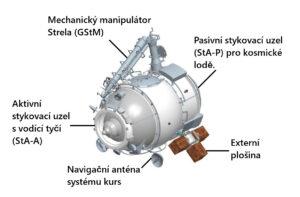 Víceúčelový modul Poisk neboli Mini-Research Module 2 stanici ISS poskytl další přechodovou komoru pro kosmické vycházky. Modul nabízí také úchyty pro externí vědecké experimenty.