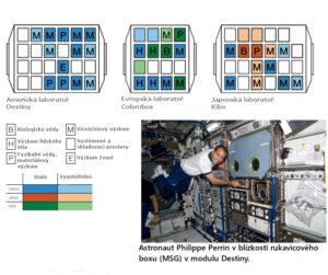 Ukázka rozložení vědy na palubě ISS.