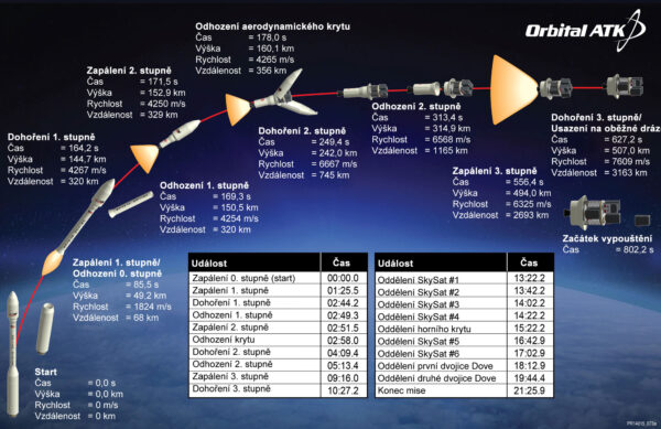 Letový profil rakety Minotaur C