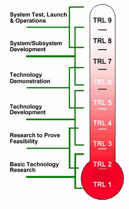 TRL v podání NASA - úrovně 1 - 4 jsou spíše teoretické, bez vývoje technologií. Úrovně 4 - 6 jsou přechodem mezi vědeckým výzkumem a inženýrstvím. Od šestého stupně už hovoříme o vývoji skutečné technologie.