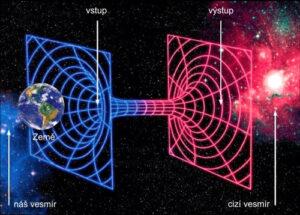 Červí díry by mohly zajistit cestování mezi různými vesmíry