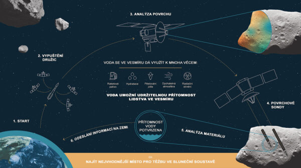 Představa společnosti Planetary Resources ohledně sond Arkyd 301.