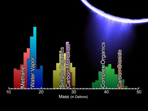Složení výtrysků Encelada podle přístroje Ion and Neutral Mass Spectrometer na Cassini. Zdroj: NASA/JPL/SwRI