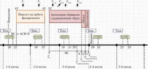 Schéma přeletu k ISS po čtyřech obězích kolem Země