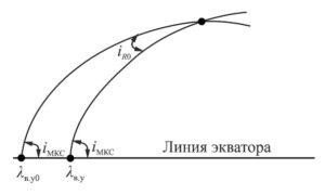 Problém dvou orbitového přeletu je v nutnosti eliminovat velký úhel lodi při příletu ke stanici