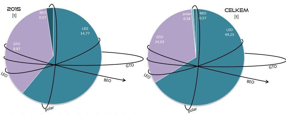 Celková hmotnost všech nákladů vynesených raketami SpaceX na jednotlivé oběžné dráhy v roce 2015 (vlevo) a celkem (vpravo). Vysvětlivky: LEO - Low Earth Orbit (nízká oběžná dráha), GTO - Geostationary Transfer Orbit (dráha přechodová ke geostacionární), polar - polární oběžná dráha, BEO - Beyond Earth Orbit (oběžná dráha mimo sféru gravitačního vlivu Země).
