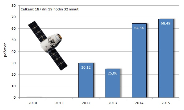 Souhrnný počet dní strávených loděmi Dragon ve vesmíru v jednotlivých letech.
