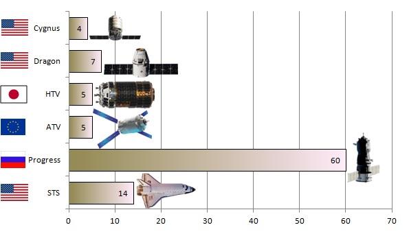 Počet všech úspěšných zásobovacích misí k Mezinárodní vesmírné stanici.