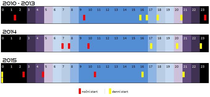Časové schéma všech startů SpaceX v letech 2010 - 2015 s rozlišením denních a nočních startů.
