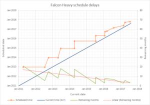 Graf zobrazující vývoj odkladů premiérového startu Falconu Heavy.