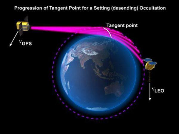 Vizualizace měření signálu GPS