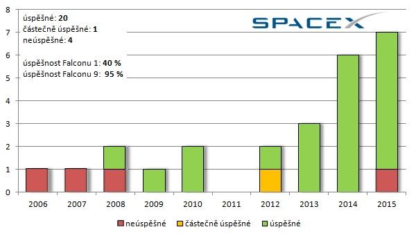 Celkový počet startů všech raket SpaceX v jednotlivých letech a jejich úspěšnost.
