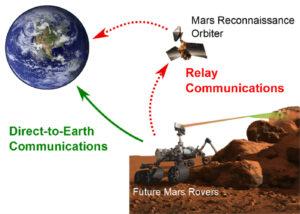 Rover nemá dostatečně velkou anténu pro rychlou komunikaci se Zemí. Místo toho malou anténou pošle údaje na oběžnou dráhu, kde je družice s velkou anténou,která je pošle k Zemi.