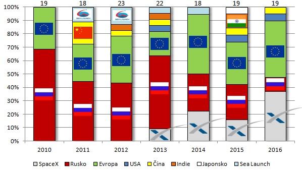 Podíl komerčních startů raket na globálním trhu.
