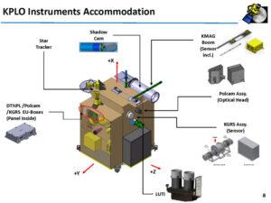 Rozložení vědeckých přístrojů na sondě KPLO