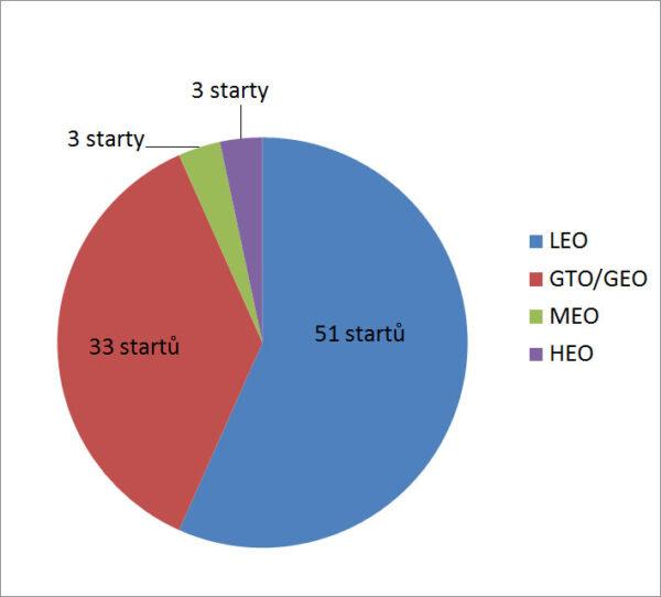 Poměr počtu startů na různé oběžné dráhy v roce 2017.