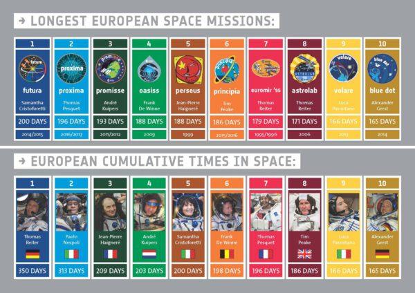 Paolo Nespoli se v pořadí délky souhrnného pobytu evropských astronautů ve vesmíru dostal na druhé místo.