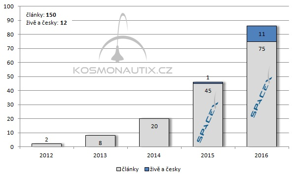 Počet článků o SpaceX publikovaných na webu Kosmonautix.cz a počet našich přímých přenosů startů SpaceX s českým komentářem v jednotlivých letech.