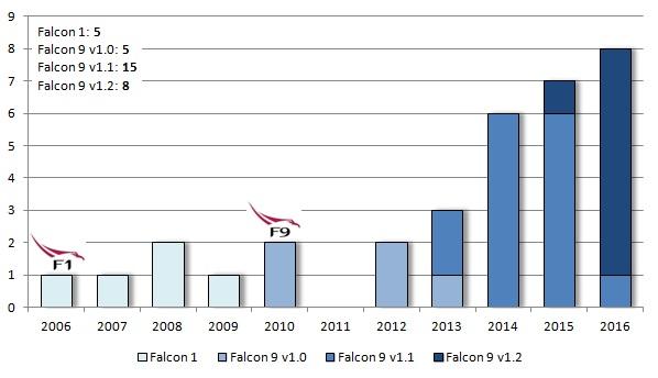 Počet startů SpaceX podle jednotlivých raket a jejich verzí. Loga Falconu 1 a Falconu 9 znázorňují první rok, ve kterém rakety odstartovaly.