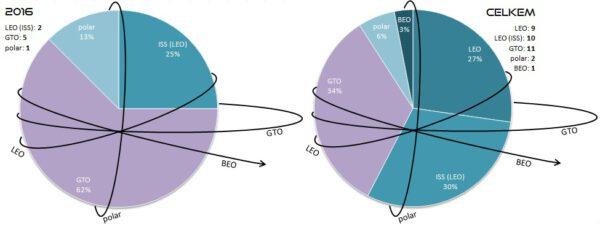Poměr startů všech raket SpaceX podle cílové oběžné dráhy. Levý graf znázorňuje starty v roce 2016. Pravý graf pak zobrazuje poměry všech startů v historii SpaceX. V levém a pravém horním rohu jsou pak k dispozici počty startů na jednotlivé oběžné dráhy v uvedených letech. Vysvětlivky: LEO - Low Earth Orbit (nízká oběžná dráha), polar - polární oběžná dráha, GTO - Geostationary Transfer Orbit (dráha přechodová ke geostacionární), BEO - Beyond Earth Orbit (oběžná dráha mimo sféru gravitačního vlivu Země).