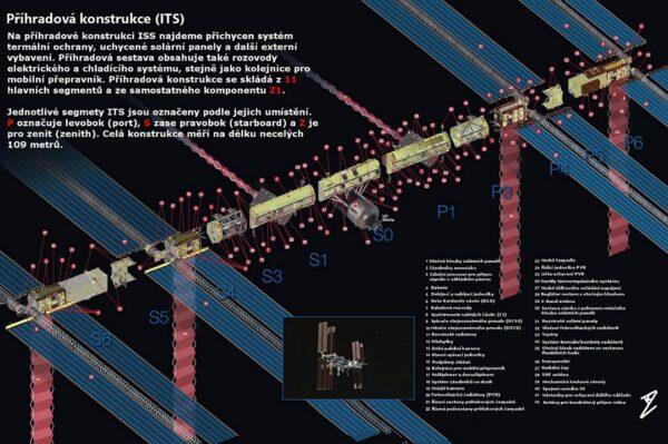 Příhradová konstrukce ISS neboli Integrated Truss Structure je v podstatě páteří Mezinárodní vesmírné stanice.
