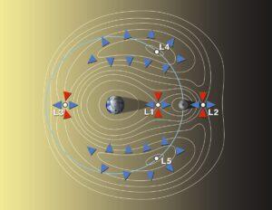 Librační centra soustavy Země-Měsíc.