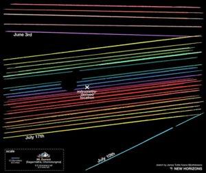 Barevné čáry představují světlo hvězdy viditelné teleskopy a malé mezery na některých řetězcích označují detekovaný objekt a jeho přibližný tvar, který naznačuje, že má těleso 2014 MU69 malý měsíc a nepravidelný tvar.