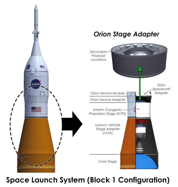 Infografika horní sestavy SLS