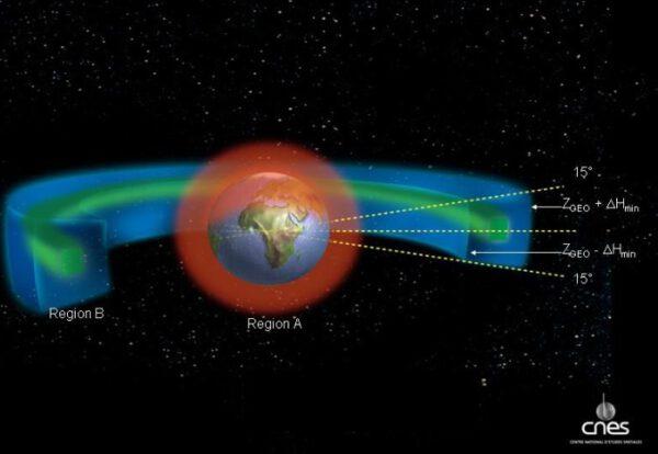Geostacionární dráha vyznačena zeleně - modrá je ochranná oblast zasahující 200 km od geostacionární dráhy.