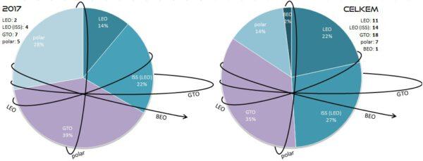 Poměr startů všech raket SpaceX podle cílové oběžné dráhy. Levý graf znázorňuje starty v roce 2017. Pravý graf pak zobrazuje poměry všech startů v historii SpaceX. V levém a pravém horním rohu jsou pak k dispozici počty startů na jednotlivé oběžné dráhy v uvedených letech. Vysvětlivky: LEO - Low Earth Orbit (nízká oběžná dráha), polar - polární oběžná dráha, GTO - Geostationary Transfer Orbit (dráha přechodová ke geostacionární), BEO - Beyond Earth Orbit (oběžná dráha mimo sféru gravitačního vlivu Země).