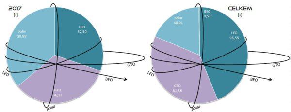 Celková hmotnost všech nákladů vynesených raketami SpaceX na jednotlivé oběžné dráhy v roce 2017 (vlevo) a celkem (vpravo). Vysvětlivky: LEO - Low Earth Orbit (nízká oběžná dráha), GTO - Geostationary Transfer Orbit (dráha přechodová ke geostacionární), polar - polární oběžná dráha, BEO - Beyond Earth Orbit (oběžná dráha mimo sféru gravitačního vlivu Země).