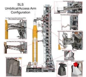 Obslužná ramena a jistící systémy pro raketu SLS.