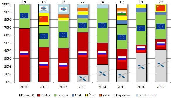 Podíly komerčních startů raket na globálním trhu.