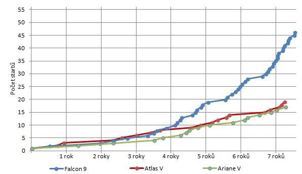 Frekvence startů Falconu 9 a jeho největších konkurentů s relativním porovnáním v průběhu času.