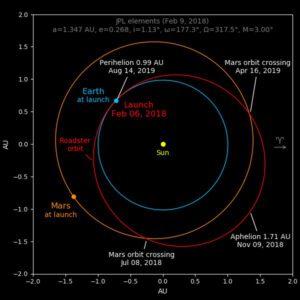 Oběžná dráha Tesla Roadsteru zasahuje za oběžnou dráhu Marsu.