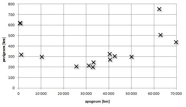 Graf neaktivních těles SpaceX na oběžné dráze Země.