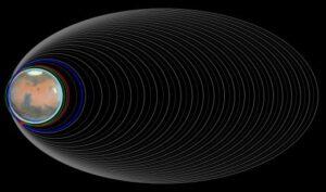 Postupné snižování oběžné dráhy kolem Marsu