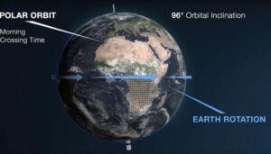 Princip skenování Země.