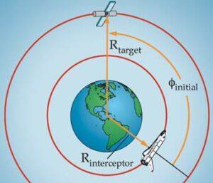 Fázový úhel mezi dvěma objekty na oběžné dráze.