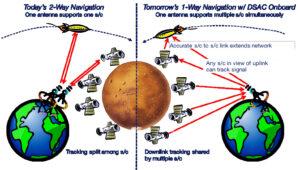 Kreslené porovnání současného a budoucího systému určování pozic. družic ve vesmíru.