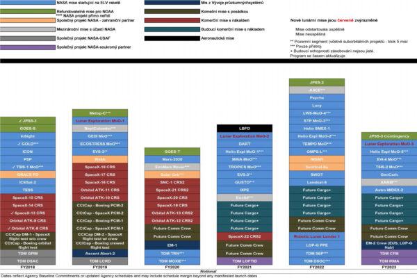 Plán startů misí NASA na další roky.