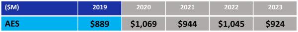 """Návrh rozpočtu NASA pro fiskální rok 2019 - oblast """"Výzkum hlubokého vesmíru: Pokročilé průzkumné systémy"""""""