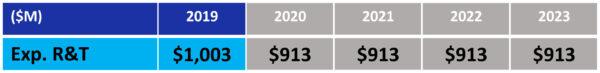 """Návrh rozpočtu NASA pro fiskální rok 2019 - oblast """"Program průzkumného výzkumu a technologií"""""""