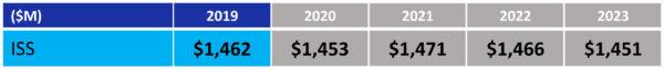 """Návrh rozpočtu NASA pro fiskální rok 2019 - oblast """"Nízká oběžná dráha: ISS"""""""