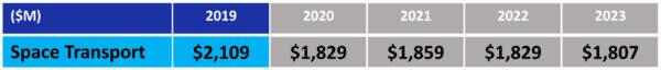 """Návrh rozpočtu NASA pro fiskální rok 2019 - oblast """"Nízká oběžná dráha: Kosmická doprava"""""""