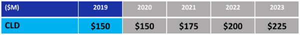 """Návrh rozpočtu NASA pro fiskální rok 2019 - oblast """"Nízká oběžná dráha: Vývoj komerčního sektoru"""""""