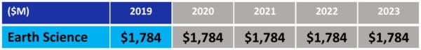 """Návrh rozpočtu NASA pro fiskální rok 2019 - oblast """"Věda: Sledování Země"""""""