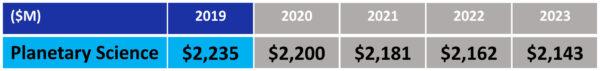 """Návrh rozpočtu NASA pro fiskální rok 2019 - oblast """"Věda: Planetární věda"""""""
